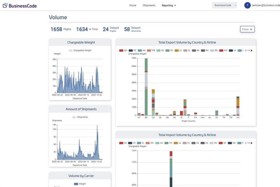 Analyse- und Auswertungsfunktionen der BlueBoxAir-Lösung